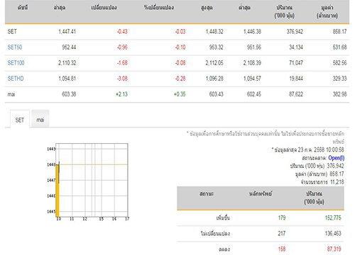 หุ้นไทยเปิดตลาดเช้าลบ 0.43 จุด