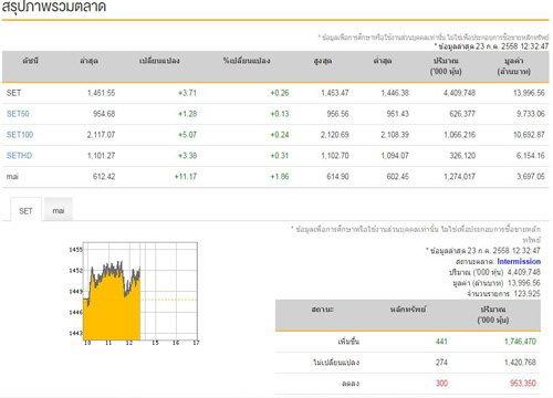 ปิดตลาดหุ้นภาคเช้าบวก 3.71 จุด