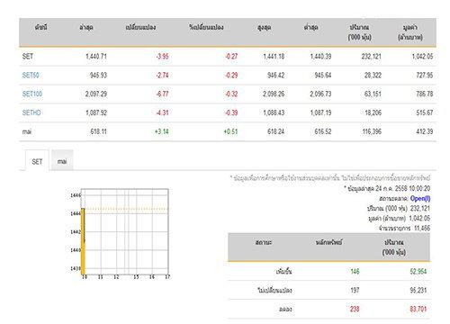 หุ้นเปิดตลาดปรับตัวลง 3.95 จุด