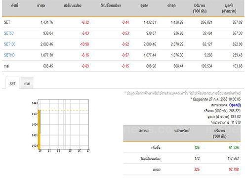 หุ้นไทยเปิดตลาดปรับตัวลดลง 6.32 จุด