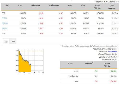 ปิดตลาดหุ้นภาคเช้าปรับลดลง 21.20 จุด