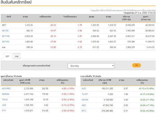 ปิดตลาดหุ้นลบ25.53จุดปิดที่1,412.55จุด