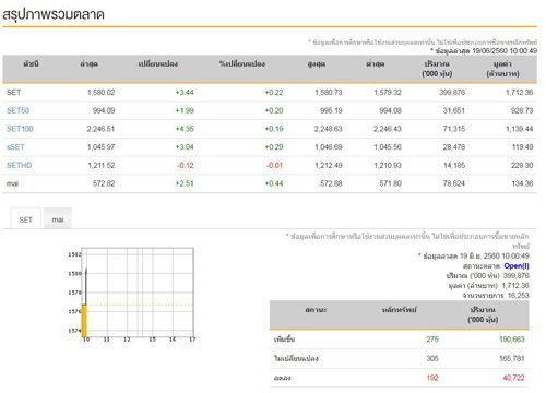 หุ้นไทยเปิดตลาดเช้านี้ บวก 3.44จุด