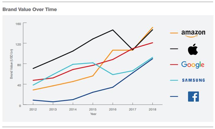 Amazon แซง Google ขึ้นเป็นแบรนด์ที่มีมูลค่าสูงสุดในโลก
