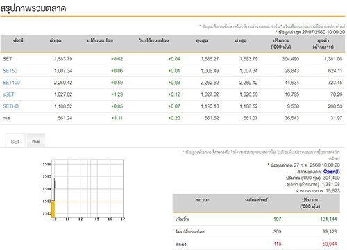 หุ้นไทยเปิดตลาดเช้านี้บวก0.62จุด