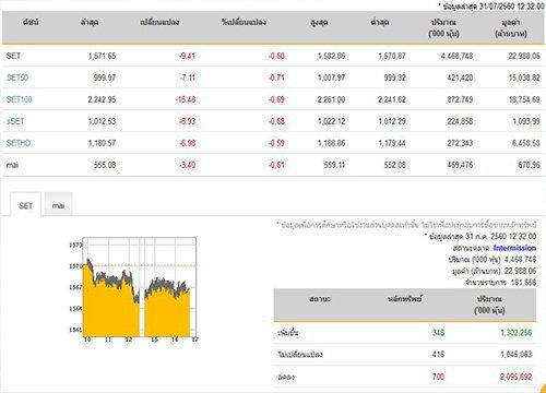 ปิดตลาดหุ้นภาคเช้าลดลง 9.41 จุด