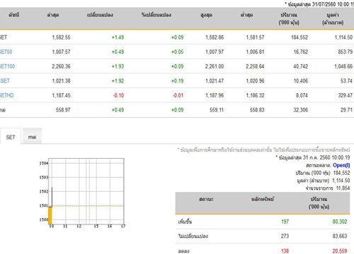 หุ้นไทยเปิดตลาดปรับตัวเพิ่มขึ้น1.49จุด