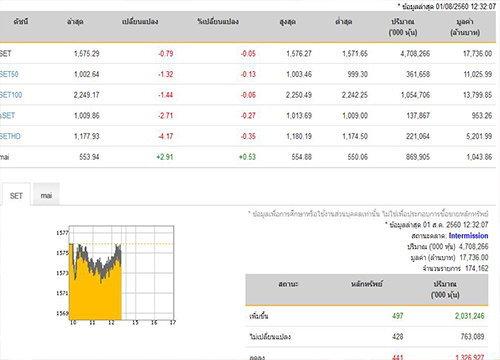 ปิดตลาดหุ้นภาคเช้าปรับลดลง0.79จุด