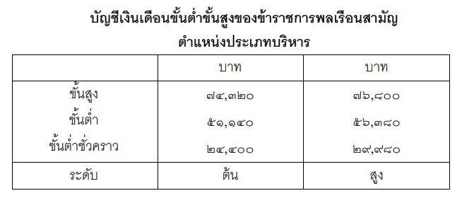 salary1