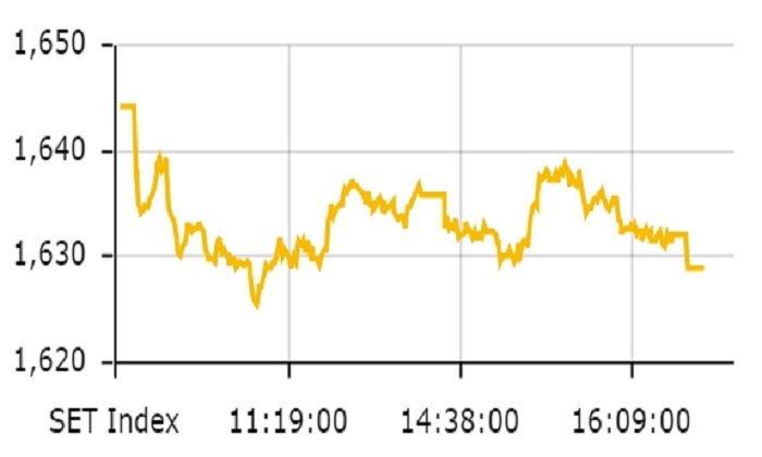 ตลาดหุ้นไทยปิดตัวอยู่ที่ 1,628.96 จุด