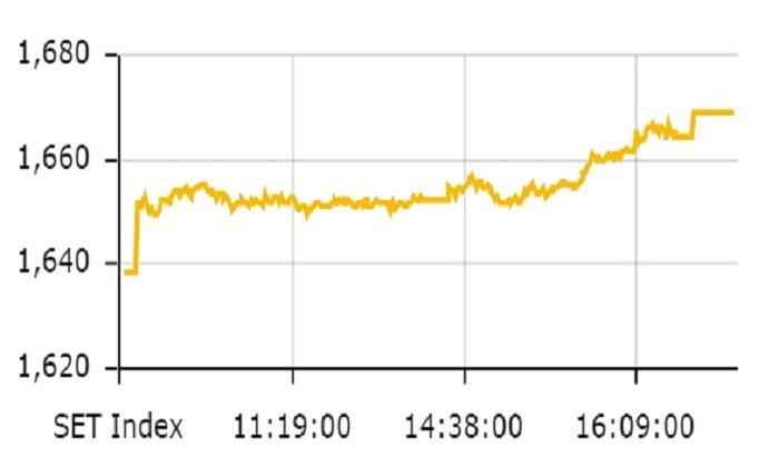 ตลาดหุ้นไทย ปิดตลาดในแดนบวกที่ 1,669.09 จุด