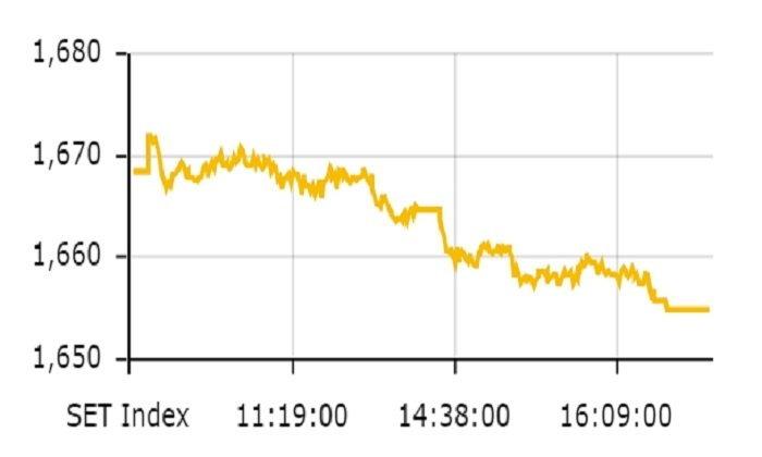 ตลาดหุ้นไทยปิดตลาด ในระดับที่ 1,654.85 จุด