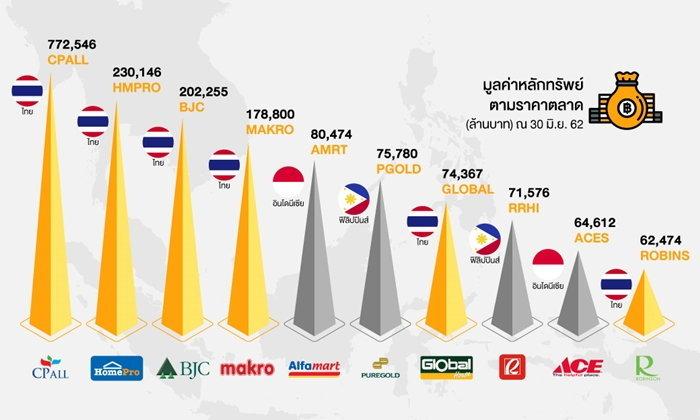 ซีพี ออลล์ ขึ้นแท่นหุ้นค้าปลีกใหญ่สุดในอาเซียน ขณะ 6 ค้าปลีกไทยติดท็อป 10