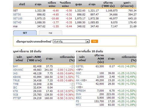 หุ้นไทยเปิดตลาดปรับตัวลดลง 6.60 จุด