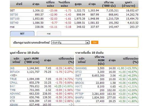 ปิดตลาดหุ้นภาคเช้า ปรับตัวลดลง23.06จุด