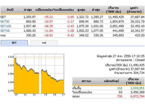ปิดตลาดหุ้นวันนี้ ปรับตัวลดลง 35.21จุด