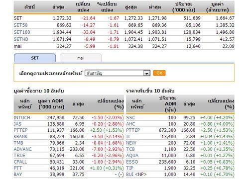 หุ้นไทยเปิดตลาดปรับตัวลดลง21.64จุด