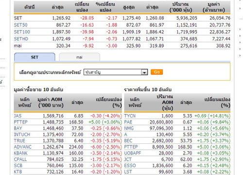 ปิดตลาดหุ้นภาคเช้า ปรับตัวลดลง 28.05 จุด