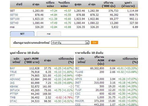 หุ้นไทยเปิดตลาดปรับตัวเพิ่มขึ้น 7.24 จุด
