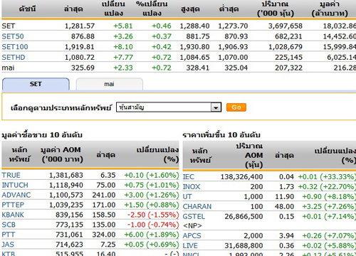 เปิดตลาดหุ้นภาคบ่ายปรับตัวเพิ่มขึ้น 5.81จุด