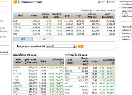 เปิดตลาดหุ้นภาคบ่ายปรับตัวเพิ่มขึ้น11.82จุด