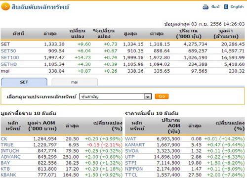 เปิดตลาดหุ้นภาคบ่ายปรับตัวเพิ่มขึ้น 9.60 จุด
