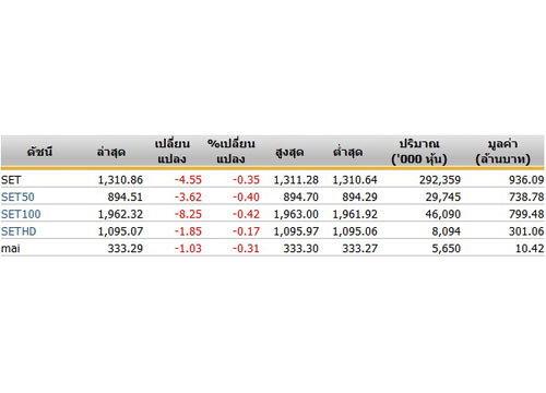 หุ้นไทยเปิดตลาดปรับตัวลดลง 4.55จุด