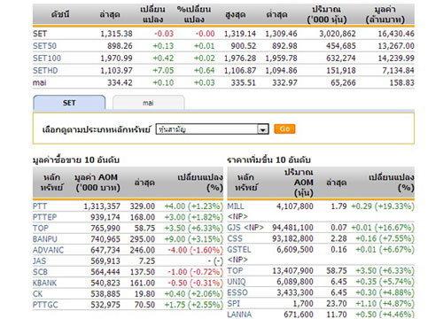 เปิดตลาดหุ้นภาคบ่ายปรับตัวลดลง 0.03จุด