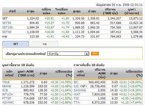 ปิดตลาดหุ้นภาคเช้าปรับตัวเพิ่มขึ้น20.81จุด