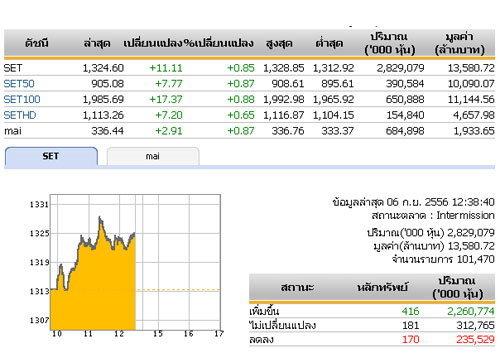ปิดตลาดหุ้นภาคเช้าปรับตัวเพิ่มขึ้น11.11จุด