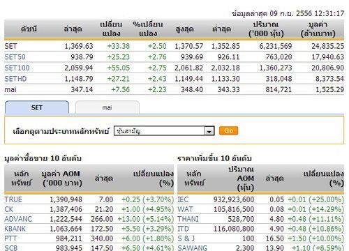 ปิดตลาดหุ้นภาคเช้าปรับตัวเพิ่มขึ้น33.38จุด