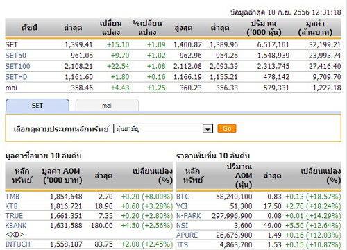ปิดตลาดหุ้นภาคเช้าปรับตัวเพิ่มขึ้น 15.10 จุด