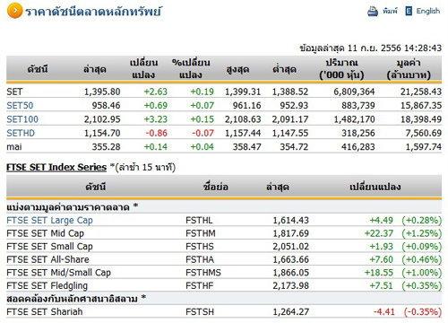 ตลาดหุ้นภาคบ่ายเปิด 1,395.80 จุด