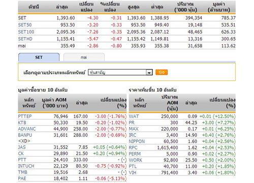 หุ้นไทยเปิดตลาดปรับตัวลดลง 4.30จุด