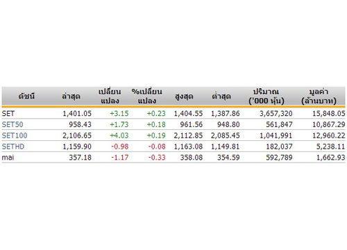 ปิดตลาดหุ้นภาคเช้าปรับตัวเพิ่มขึ้น3.15จุด