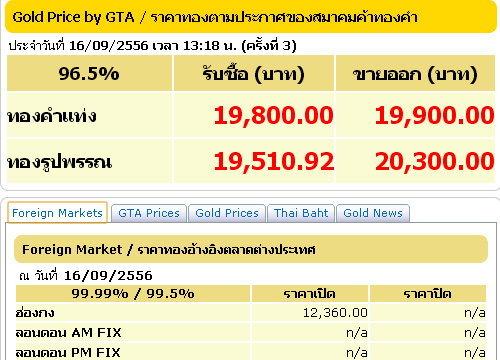 ราคาทองคำครั้งที่3รูปพรรณขาย20,300บาท