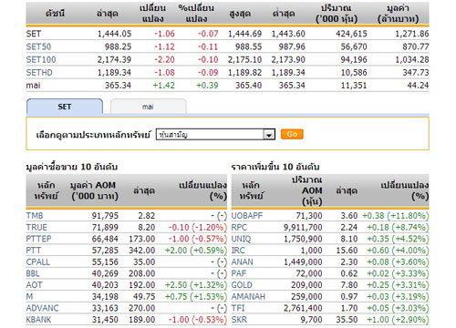 หุ้นไทยเปิดตลาด ปรับตัวลดลง1.06จุด