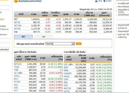 เปิดตลาดหุ้นภาคบ่ายปรับตัวลดลง 3.87 จุด