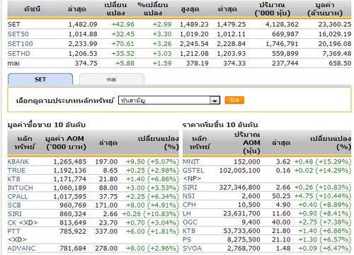 ตลาดหุ้นไทย ยังเคลื่อนไหวในแดนบวก