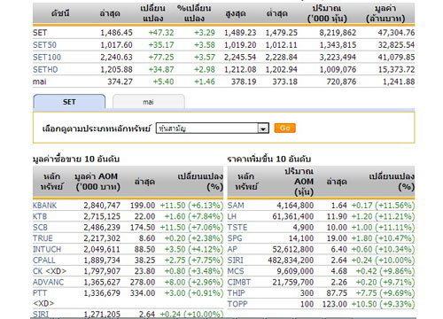 เปิดตลาดหุ้นภาคบ่ายปรับตัวเพิ่มขึ้น47.32จุด