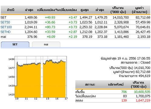 ปิดตลาดหุ้นวันนี้ปรับตัวเพิ่มขึ้น 49.93จุด