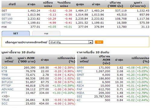 หุ้นไทยเปิดตลาดปรับตัวลดลง 5.82 จุด