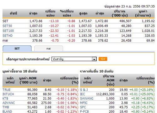 หุ้นไทยเปิดตลาดปรับตัวลดลง 13.10 จุด