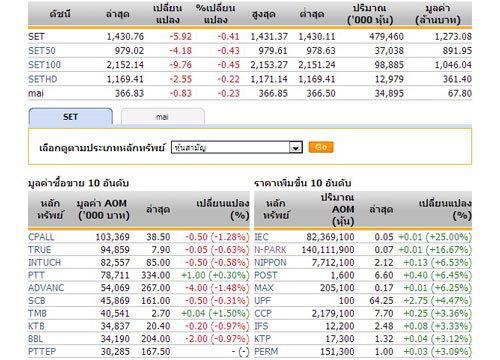 หุ้นไทยเปิดตลาดปรับตัวลดลง 5.92 จุด
