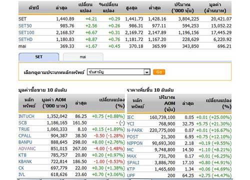 เปิดตลาดหุ้นภาคบ่าย 1,440.89จุด