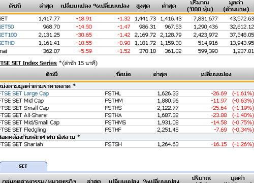 ปิดตลาดหุ้นวันนี้ ปรับตัวลดลง 18.91จุด