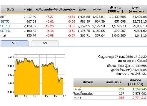 ปิดตลาดหุ้นวันนี้ปรับตัวลดลง 7.27จุด