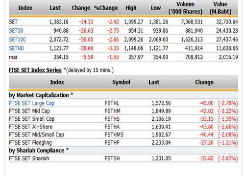 ปิดตลาดหุ้นวันนี้ ปรับตัวลดลง34.33จุด