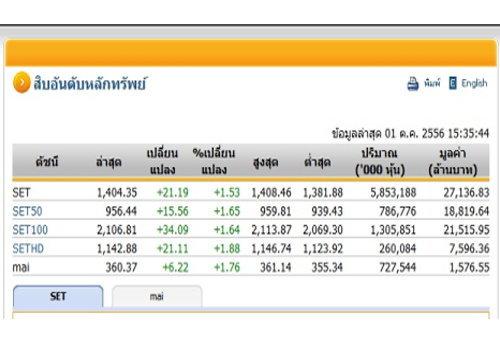หุ้นไทยภาคบ่ายทะลุ 1,400 จุด