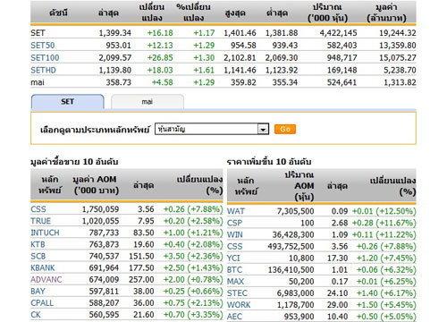 เปิดตลาดหุ้นภาคบ่าย 1,399.34 จุด